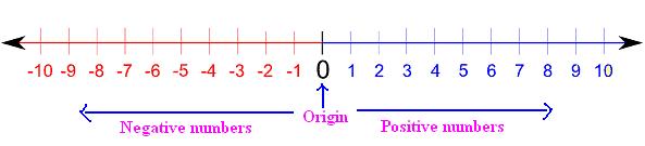 linea dei numeri orizzontale